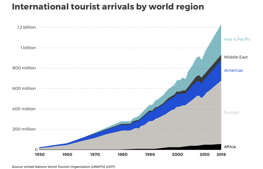 International tourist arrivals by world region UNWTO 2017